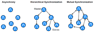 Synchronous Ethernet - Synchronization Architectures