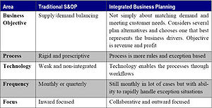 English: Integrated Business Planning Table