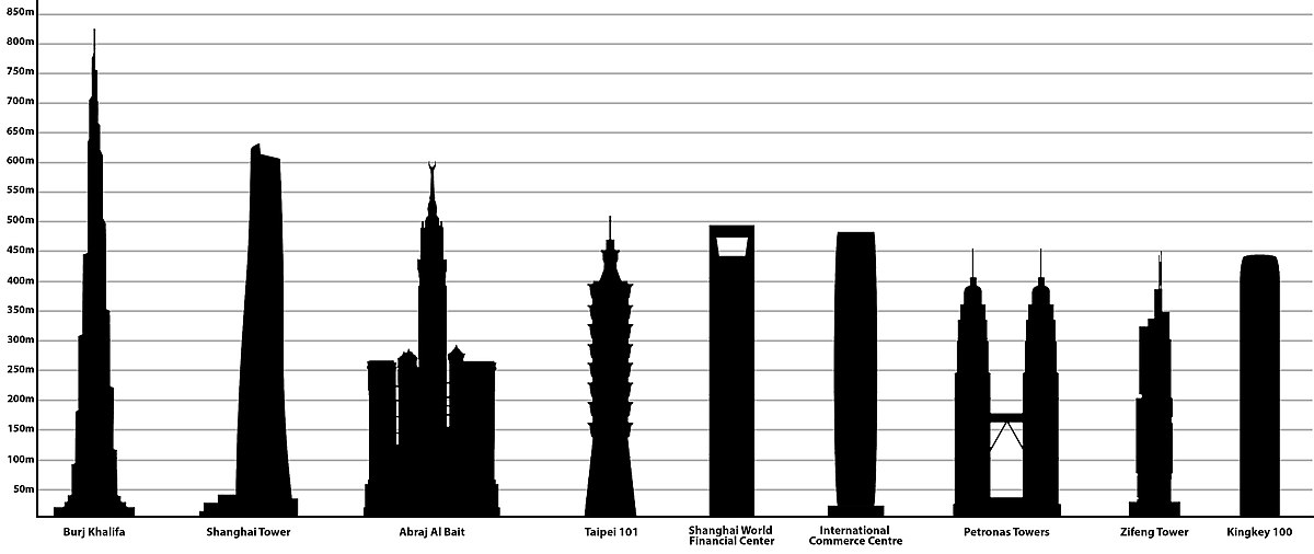 Taipei 101, fourth from left, compared with other tallest buildings in Asia. Tallest buildings in Asia.jpg
