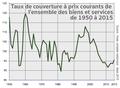 Taux de couverture à prix courants de l'ensemble des biens et services de 1950 à 2015.png