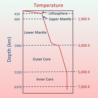 rate of temperature increase with depth in the Earth