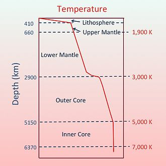 Geothermal gradient - Temperature profile of the inner Earth, schematic view (estimated).