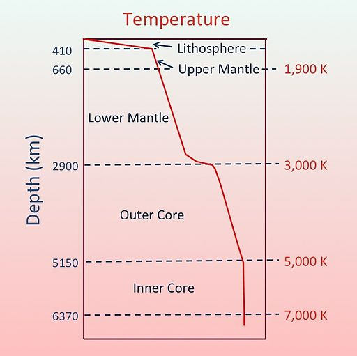 Temperature schematic of inner Earth