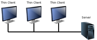 Thin client - Thin clients connected to their server via a computer network