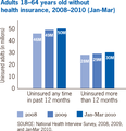 US adults 18-64 years old without health insurance, 2008-2010(Jan-Mar).png