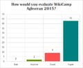 WikiCamp 2015 (II) evaluation question 1.png