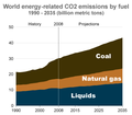 World-co2-emissions-by-fuel-1990---2035-USDOE-IEA-2011.png
