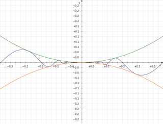 Squeeze theorem On calculating limits by bounding a function between two other functions