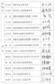 甬温线特别重大铁路交通事故调查组签字表2.png