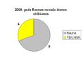 2009 vēlēšanas Raunas novads.PNG