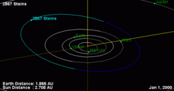 2867-Steins-orbit.png