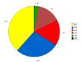 4 sierpnia 2007 - sondaż - posłowie.png