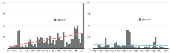 607 Journalists - editing speeds both peaks.png