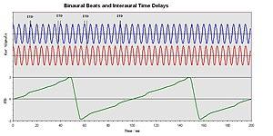English: Binaural Beats and Interaural Time Di...