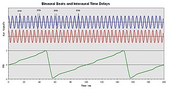 English: Binaural Beats and Interaural Time Di...
