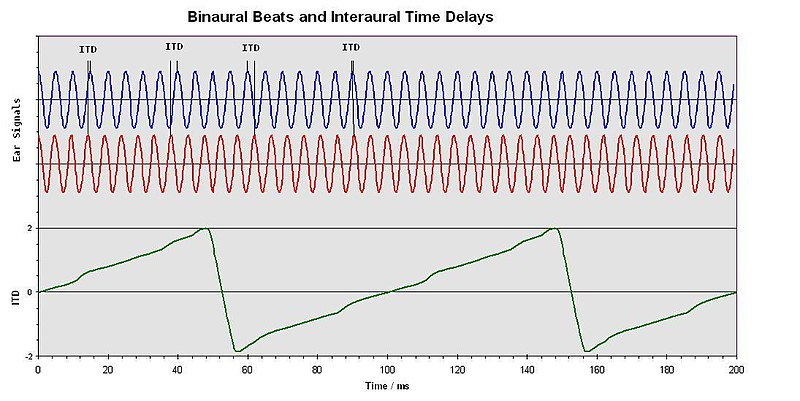 Binaural Beats and Interaural Time Delays