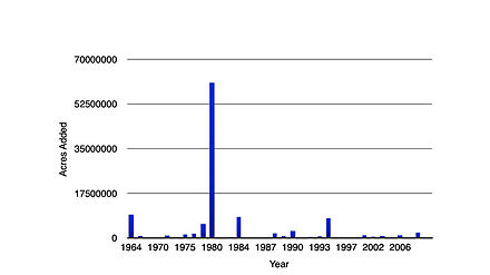 Acres of wilderness added by year Acres Added by Year.jpg