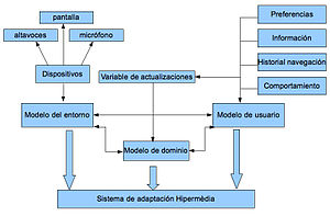 Conceptual map of adaptative hypermedia Españo...