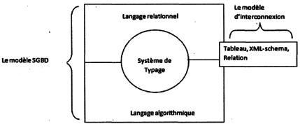 Architecture du modèle de SGBD DOMINUS
