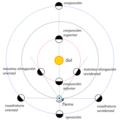 Aspectos de los planetas.png