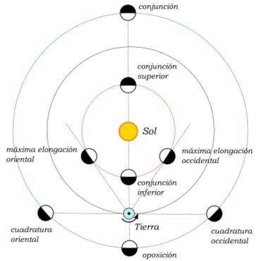 370px Aspectos de los planetas