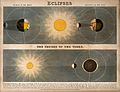 Astronomy; diagrams of eclipses (top), and the Moon's passag Wellcome V0025022.jpg