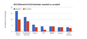 Awarded and accepted full WMF scholarships by region.png