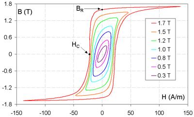 پدیده هیسترزیس در هسته های مغناطیسی