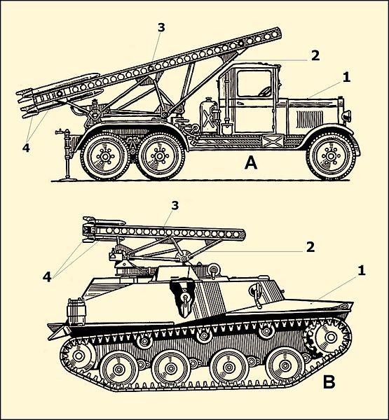 File:BM-13&ZIS-6 BM-8-24&T-40&T-60.JPG