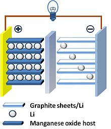 Thin film lithium-ion battery - Wikipedia
