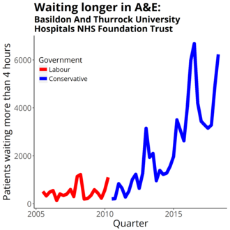 Basildon and Thurrock University Hospitals NHS Foundation Trust - Four-hour target in the emergency department quarterly figures from NHS England Data from https://www.england.nhs.uk/statistics/statistical-work-areas/ae-waiting-times-and-activity/