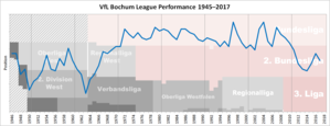 VfL Bochum - Historical chart of VfL Bochum league performance after WWII