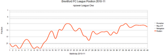 2010–11 Brentford F.C. season - Image: Brentford League Graph 2010 11