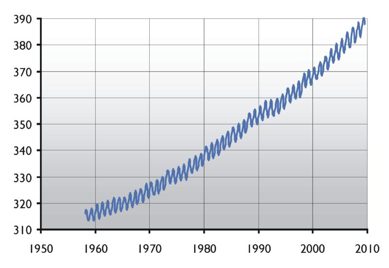 800px-CO2-Mauna-Loa.png