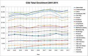 California State University - Image: CSU Total Enrollment 2001 2011