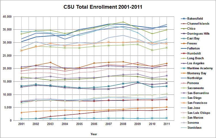 CSU Total Enrollment 2001-2011.jpg