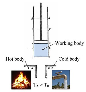 Thermodynamics - Annotated color version of the original 1824 Carnot heat engine showing the hot body (boiler), working body (system, steam), and cold body (water), the letters labeled according to the stopping points in Carnot cycle.