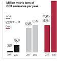 China-usa-india-carbon-dioxide-chart.jpg