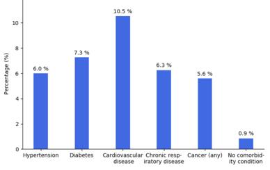 Míra úmrtnosti na případy v závislosti na jiných zdravotních problémech