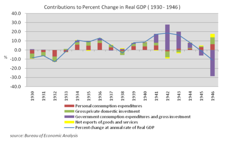 Contributions to Percent Change in Real GDP (1930-1946), source Bureau of Economic Analysis Contributions to Percent Change in Real GDP (the US 1930-1946).png