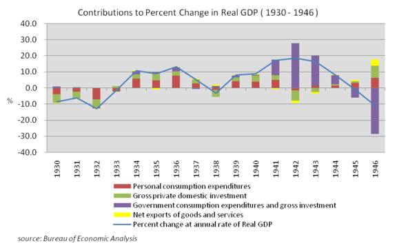 Contributions to Percent Change in Real GDP (1930–1946), source Bureau of Economic Analysis