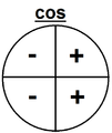 Cosine (Positive and Negative).png