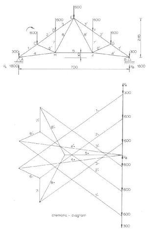 Categorydiagrams wikivisually cremona diagram cremona diagram for a plane truss ccuart Gallery