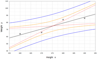 Regression analysis - Image: Curve Weight Height