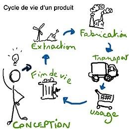 """Résultat de recherche d'images pour """"economie circulaire"""""""