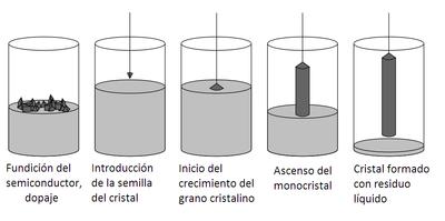 fabricación de paneles monocristalinos