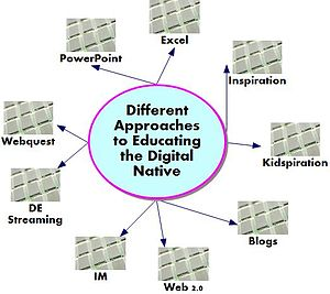Digital native - Different approaches to educate the digital native