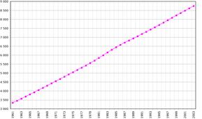 Dominican Rep demography