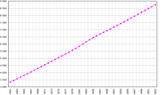 The Dominican Republic's population (1961-2003) Dominican Rep demography.png