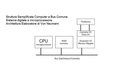 Come Comporre Un Impianto : Sistemi a microprocessore superiori wikiversità